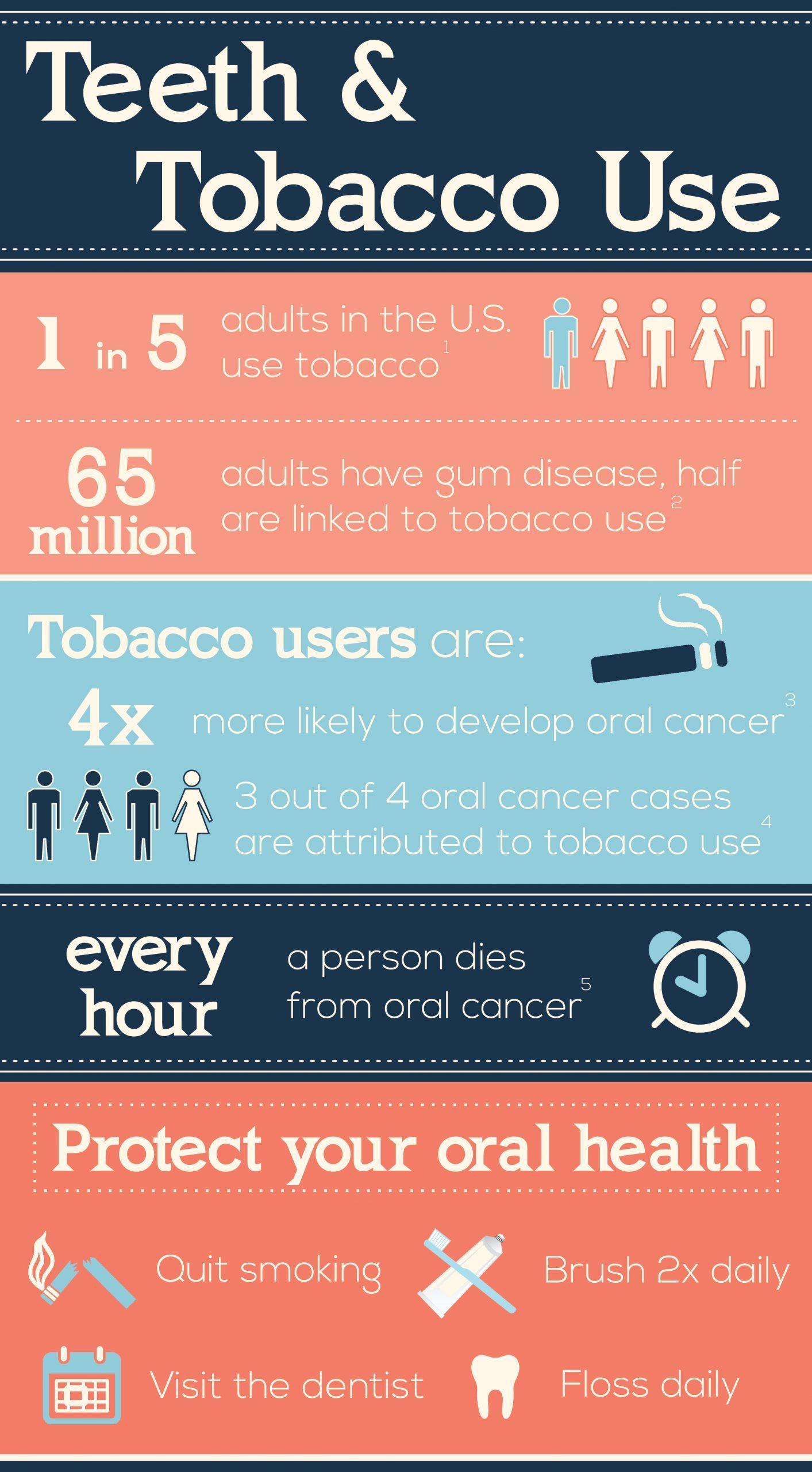 Teeth and Tobacco Use